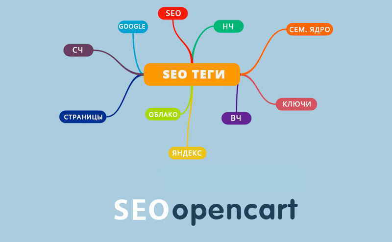 Модули для SEO Opencart