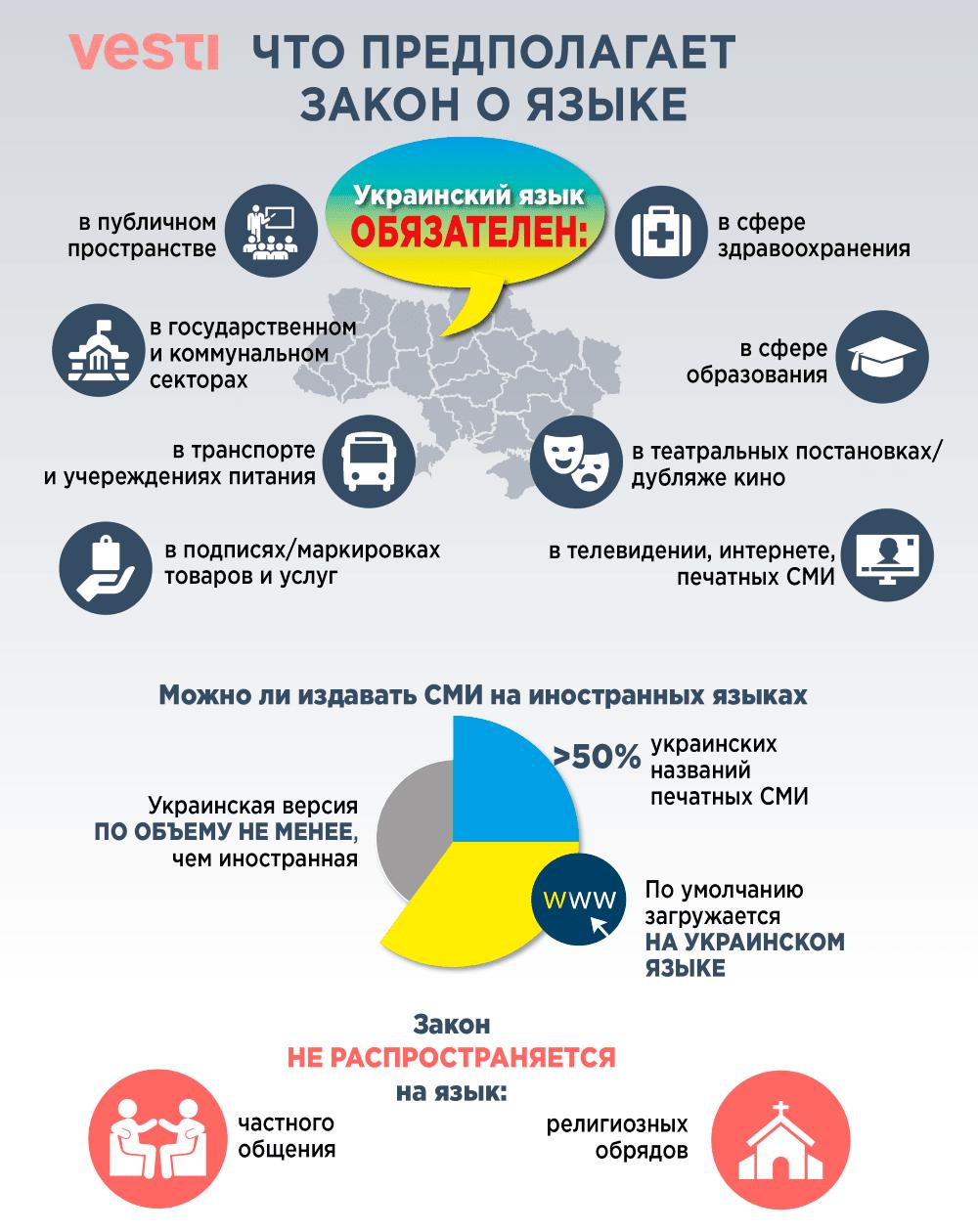 Стоимость услуг по переводу сайта на украинский язык