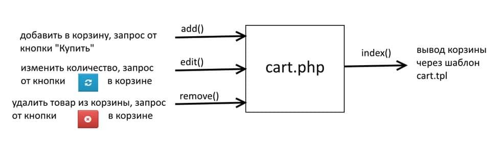 Как работает корзина Opencart - cart.php?